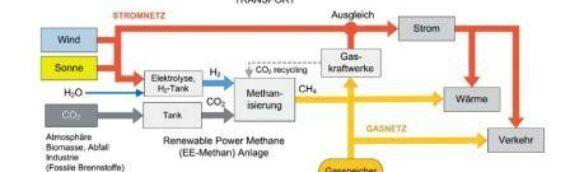 Wenn Kohlendioxid zum Wertstoff wird