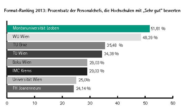 Format-Ranking 2013